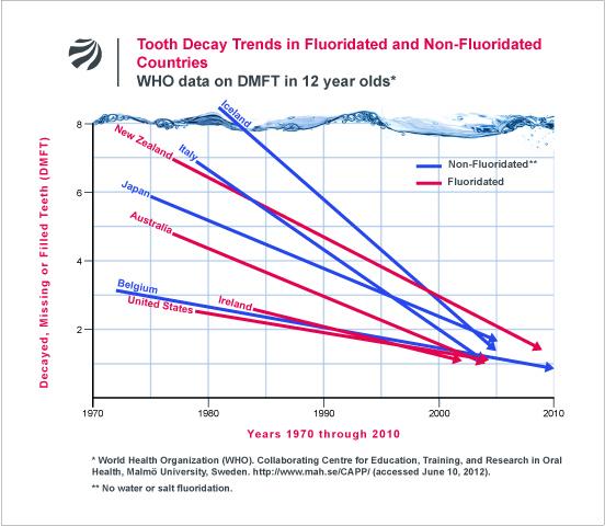 Queda de dentes vs Fluoretação